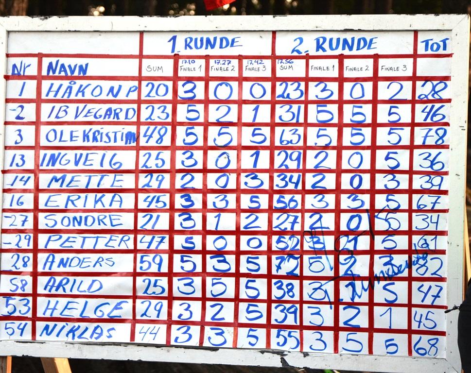 Resultater fra finaleseksjonene og totalt antall prikker.